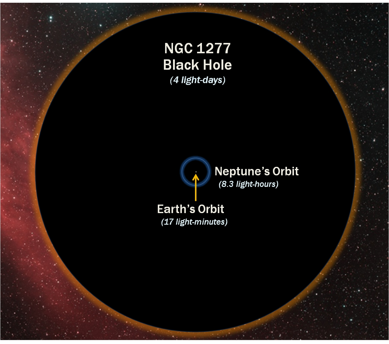 Biggest Supermassive Black hole and Most Unusual Discovered