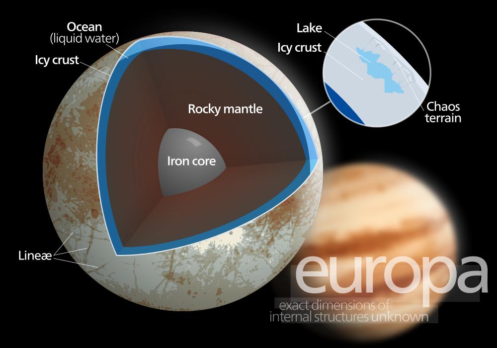 Europa - Diagram