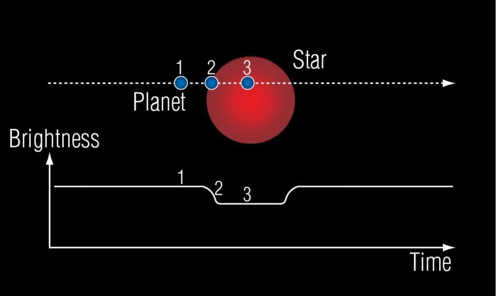 Exoplanet transit photometry